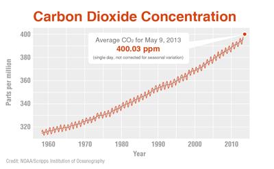 Alerta vermelho para mudanças do clima