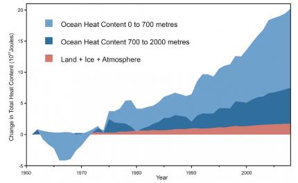 Temperatura da superfície global pode exceder de limite seguro, alerta IPCC